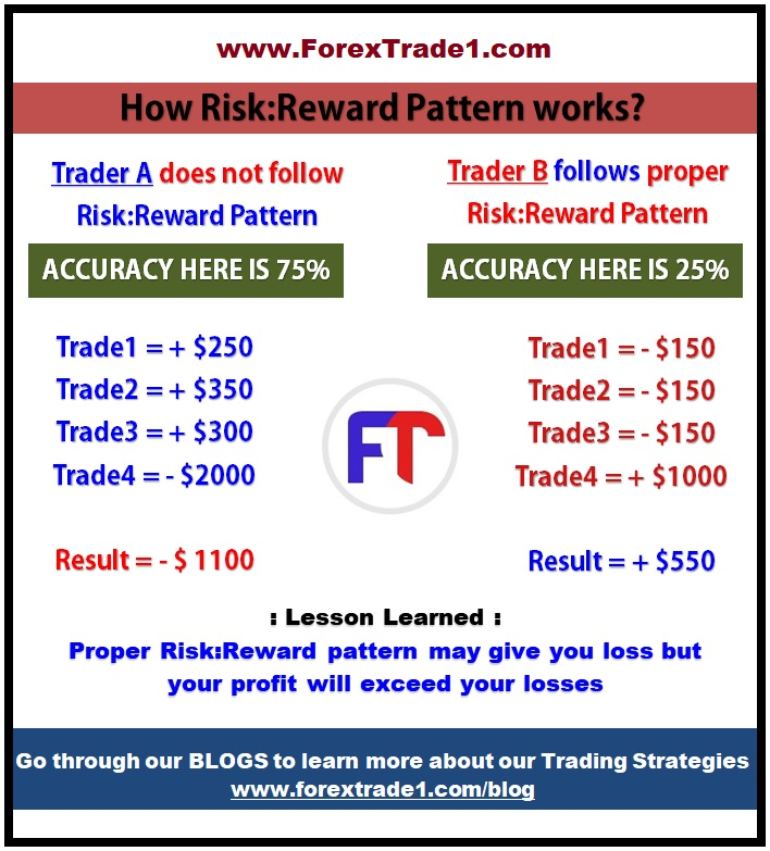 Good risk reward ratio forexworld vision global investments miami